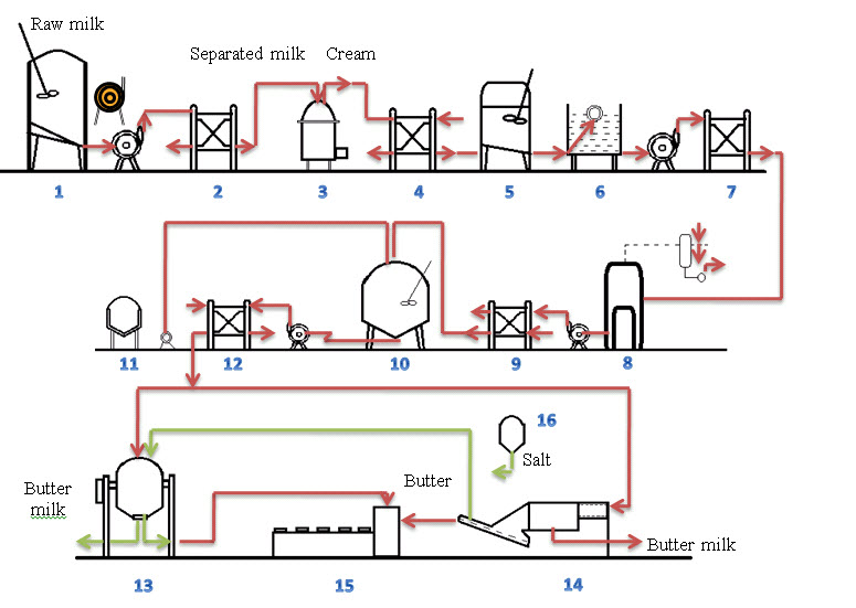 Fig.14.1 Flow diagram of butter manufacture