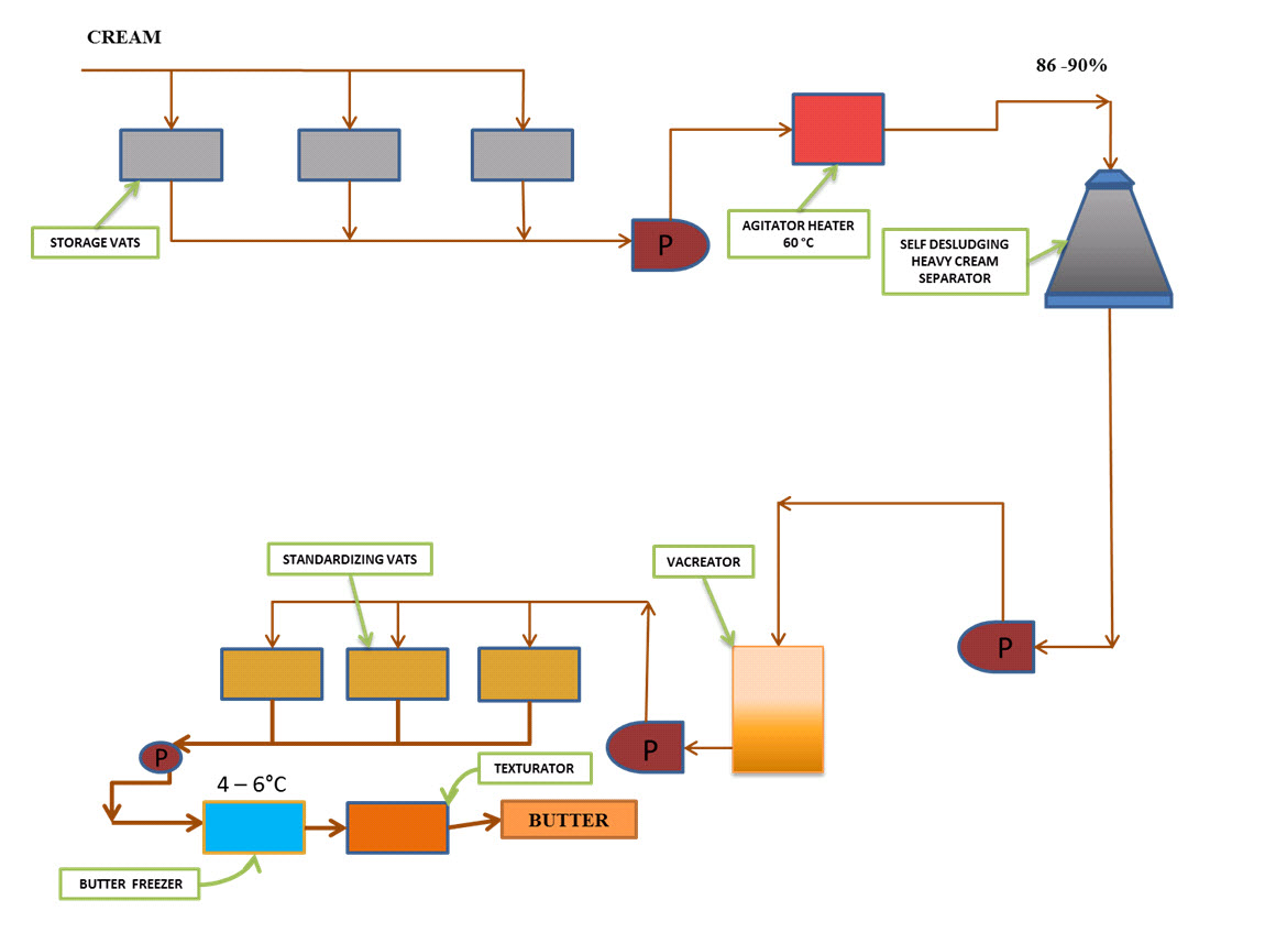 Fig.20.4 Gold'n Flow Process - Continuous Butter Churn