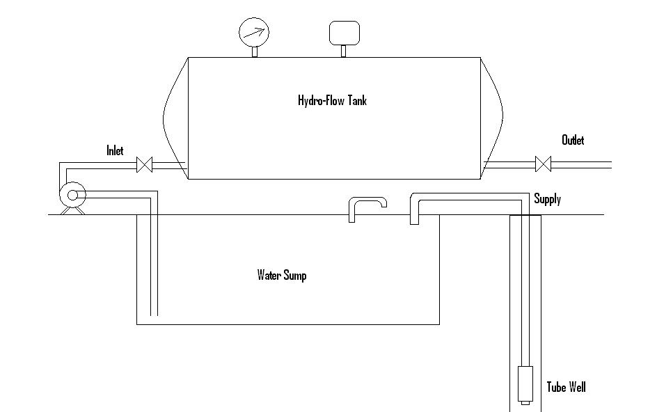 Fig. 30.2_ Hydro Flow Water Distribution System