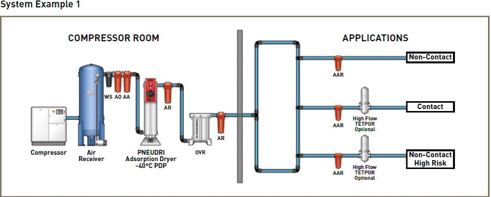 Dfe lesson 30 compressed air, water and steam compressed air filter schematic figure 30 1 schematic diagram of compressed air producing unit