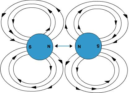 Module 1 Lesson 1 Fig 1(3) Force pushes magnetic objects apart