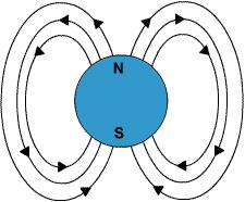 Module 1 Lesson 1 Fig.1(1) Magnetic field or lines of flux of moving charged particle
