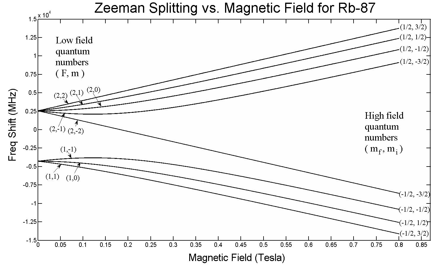 Module 3 Lesson 5 Fig.6(1) Zeeman Splitting against Magnetic Field