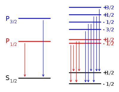 Module 3 Lesson 5 Fig.6(2) Zeeman Splits