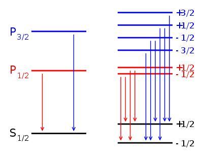 Module 3 Lesson 5 Fig.6(2) Zeeman Splits