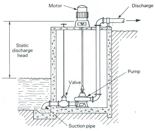 GW&P: Lesson 25 Pump Installation and Head Calculation