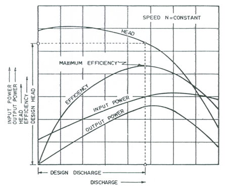 GW&P: Lesson 28 Characteristic Curves of Centrifugal Pumps