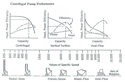 Axial Flow Goulds Pump Curves : Gw p lesson characteristic curves of centrifugal pumps