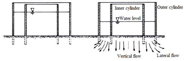 section view of double-ring infiltrometer