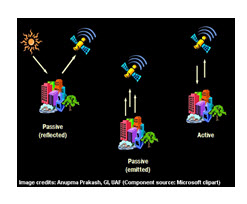 Fig. 2.1. Active and passive satellite sensors