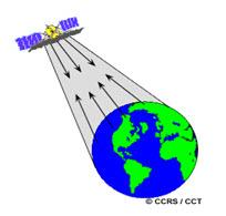 Fig. 4.2. Active remote sensing.jpg