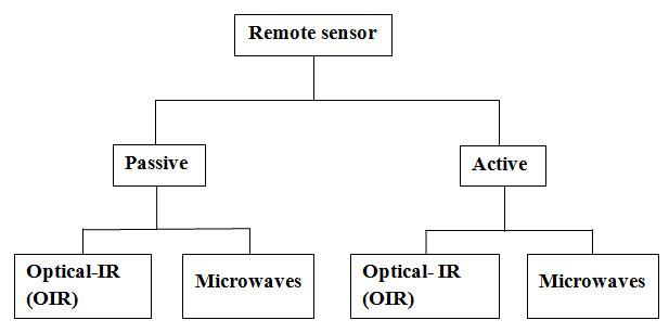 Fig. 4.3. Remote sensing sensors classification