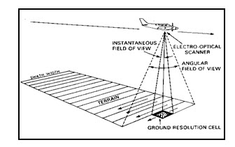 Fig. 5.1. Across track scanner