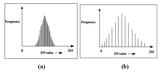 Fig. 11.8. a) Low contrast histogram b) high contrast histogram