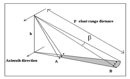 Fig. 15.3. Azimuth resolution