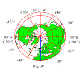 Fig .21.7. Showing the latitudes of earth
