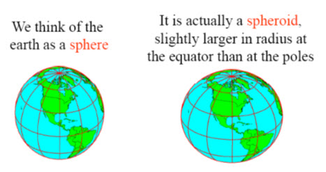 Fig. 21.1. Shows the shape of the earth