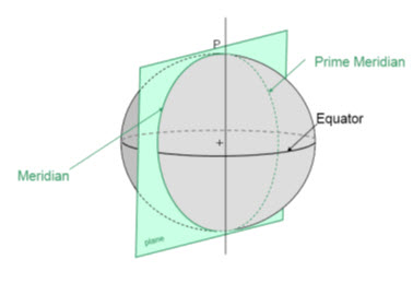 Fig. 21.6. Cutting plane of prime meridian