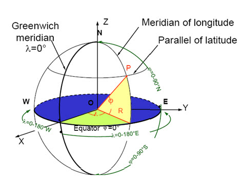 Fig.21.8. Showing latitude and longitude on a sphere