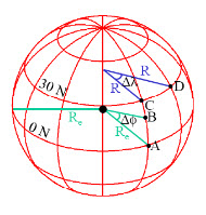 Fig.21.9. Showing the parallels and meridian length