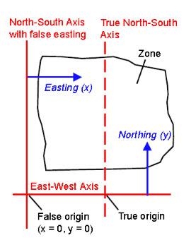 Fig. 22.1. Planar coordinate system with false easting.jpg
