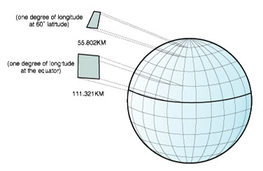 Fig. 22.6. Different dimensions between locations on the graticule.jpg