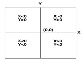 Fig. 23.1. The signs of x- and y-coordinates in a projected coordinate system