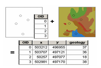 Fig. 26.6. Geology Raster Being Sampled at a set of points