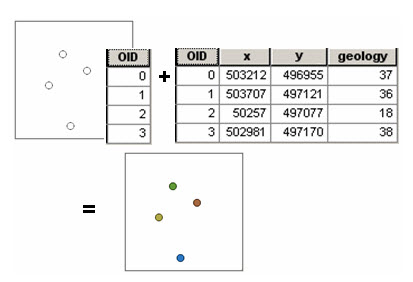 Fig. 26.7. Sample results Table joined back to the original sample points
