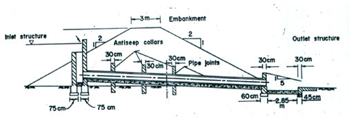 9Components of drop inlet spillway