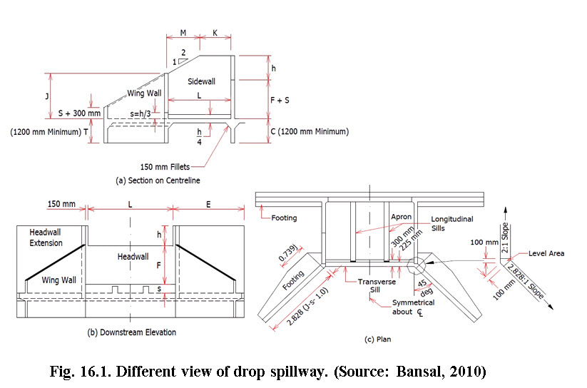 SWCS: Lesson 16  Drop Spillway Design