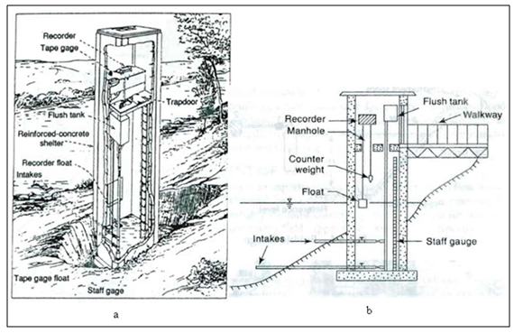 wh  lesson 21 measurement of runoff