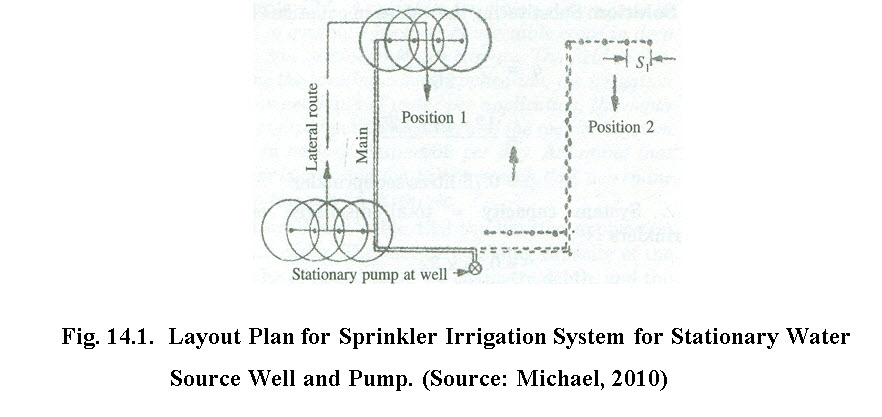 MI&CAD: Lesson 14  Design of Sprinkler Irrigation System-I