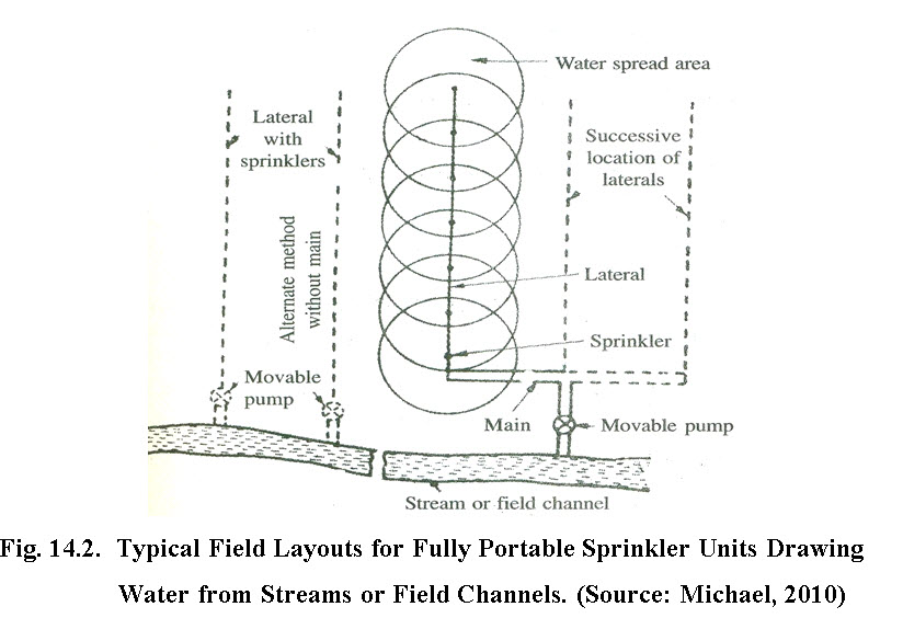 Fig. 14.2.  Typical Field Layouts