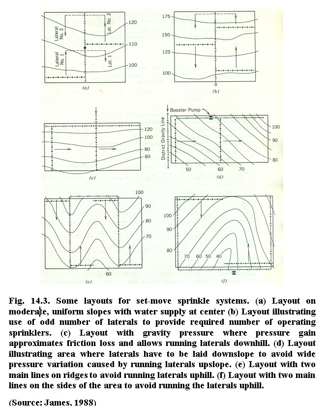 Fig. 14.3. Some layouts for set-move sprinkle systems