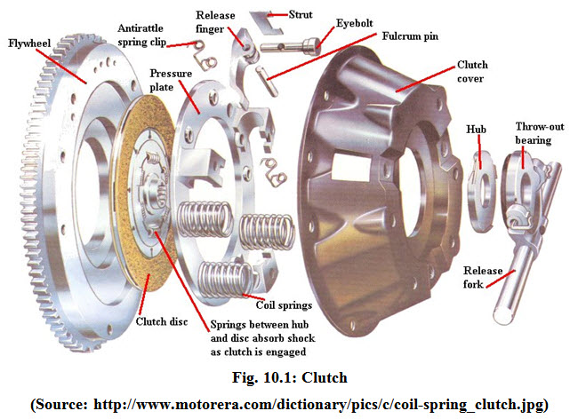 TD&T: Lesson 10  Tractor clutches and brakes