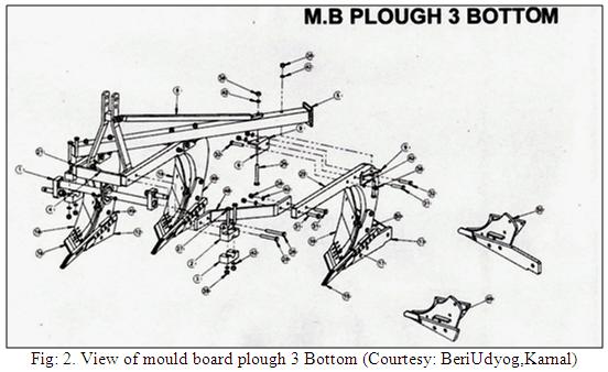 mt u0026fm  lesson 10  mould board plough