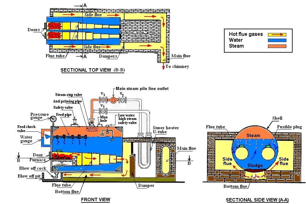 T&HE: LESSON - 27 STEAM BOILERS/GENERATORS, CLASSIFICATION OF ...