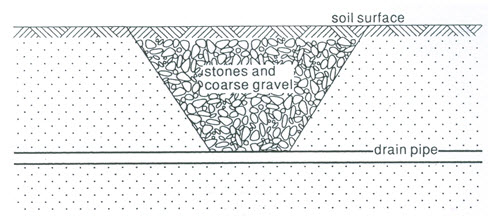DE: Lesson 4 Design of Subsurface Drainage Systems