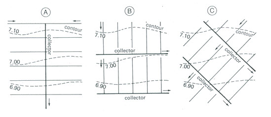 de  lesson 4 design of subsurface drainage systems