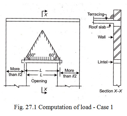 D&S_1: LESSON 27  Design of Lintel with Sunshade
