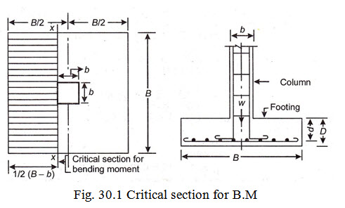 D&S_1: LESSON 30  Design of Isolated Column Footing