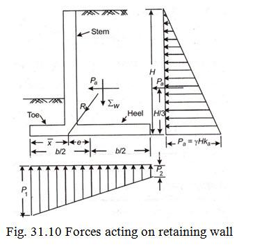 D&S_1: LESSON 31  Cantilever Retaining Walls