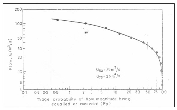 Fig. 9.2