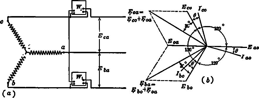 E&PU: LESSON 32  Methods of three phase power measurement