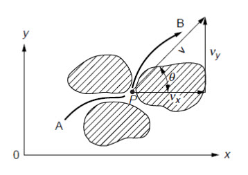 Fig.14.1