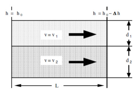 Fig. 15.2