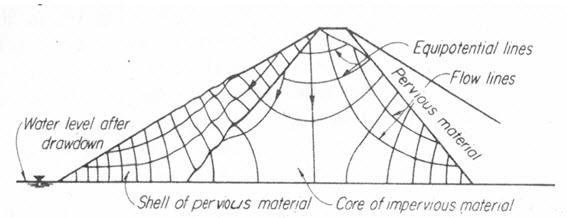 (a) Total drawdown