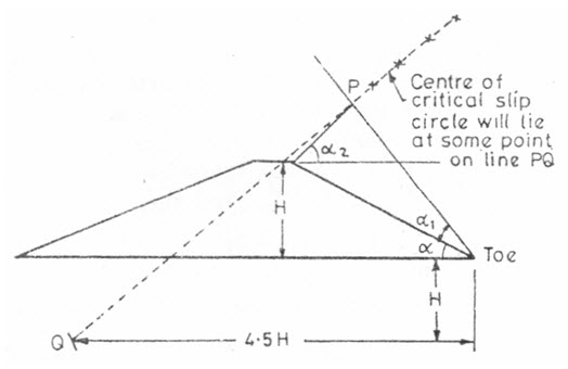 Fig. 21.4 a