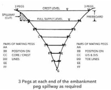 Fig. 25.1. Mating pegs. (Source: Stephen, 2010)